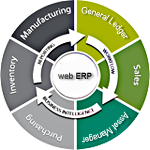 ERP Development, Web ERP Integration, Open Source ERP Integration, ERP Solutions in Navi Mumbai
